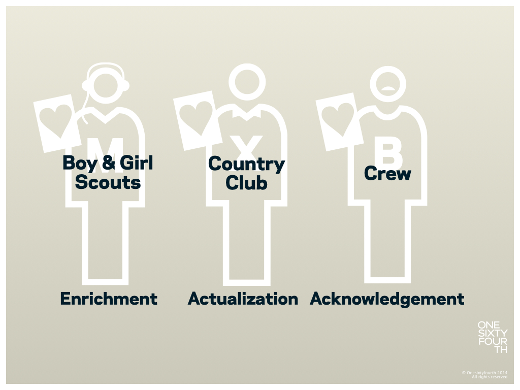 Is your corporate culture similar to that of a Crew Team, a Country Club or a Boy & Girl Scouts Club?