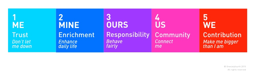 ME to WE Continuum of Brand Citizenship