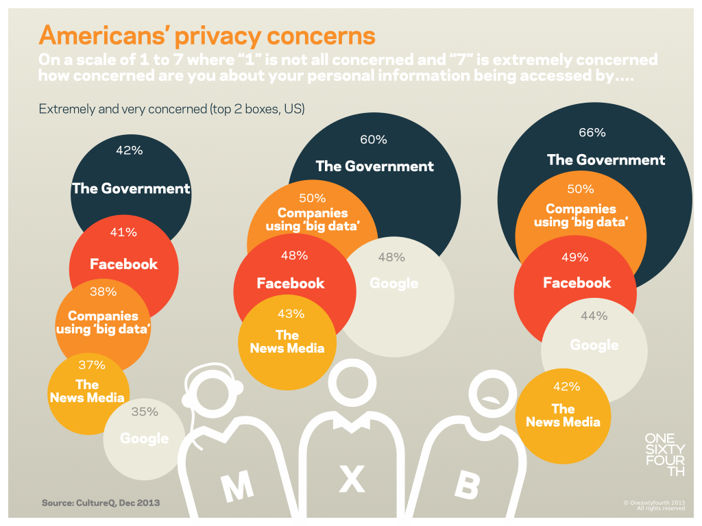 US Privacy Concerns