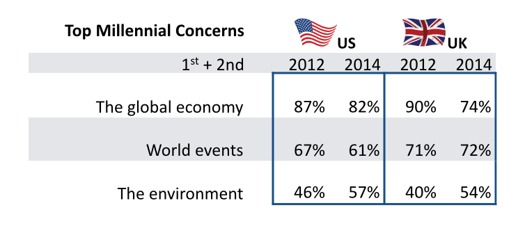 USvUK Millennial Global Concerns