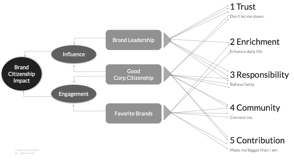 an evaluation of how brand loyalty Although previous research suggests that brand equity has a direct effect on brand loyalty, this empirical study is the first to examine the influence of consumer satisfaction on the relationship between brand equity and brand loyalty in the hotel and restaurant industry.